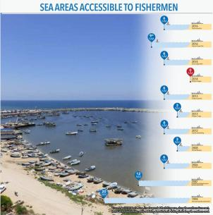 Sea areas accesible to Gaza's fishermen (UN OCHA; August 2016)