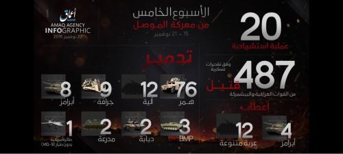 Amaq fifth week figures of Mosul Operation