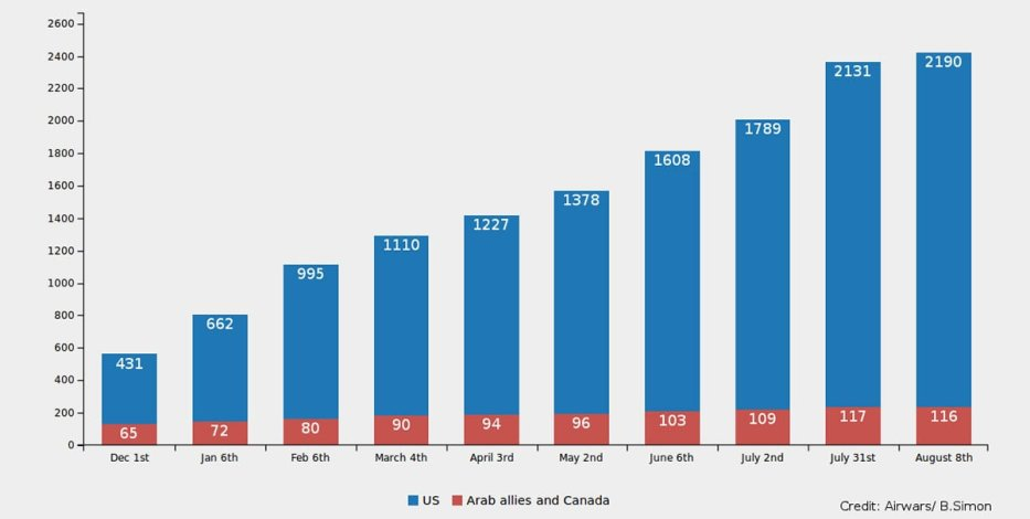 "Graphic on airstrikes in Syria launched by United States (blue color) and ""Arab allies and Canada"" (in red color) from December 2014 to August 2015, published in this report of Airwars.org entitled: ""First year of Coalition airstrikes helped stall Islamic State – but at a cost """