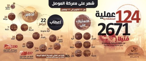 The first month of Daesh figures
