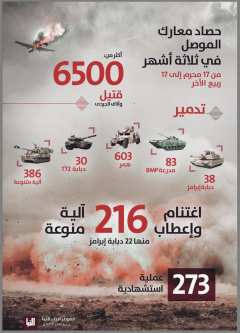The third month of Daesh figures