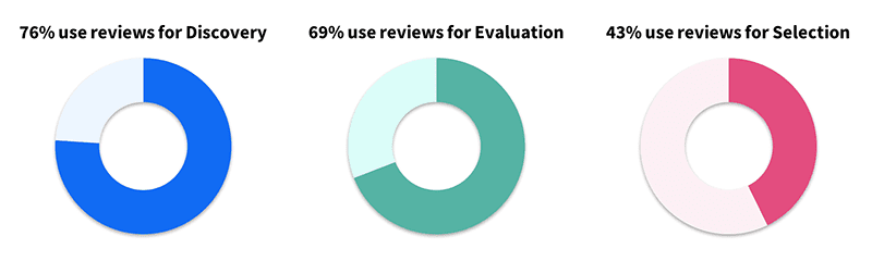 The percentage of users who are affected by other users' reviews at the stages of product discovery, evaluation, or selection. Source: TrustRadius