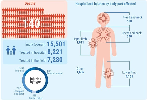 Deaths and injuries from Gaza demonstrations and other incidents 30 March to 30 June 2018 [UN OCHA]