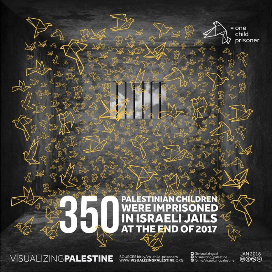Palestinian children in Israeli jails [Visualizing Palestine]