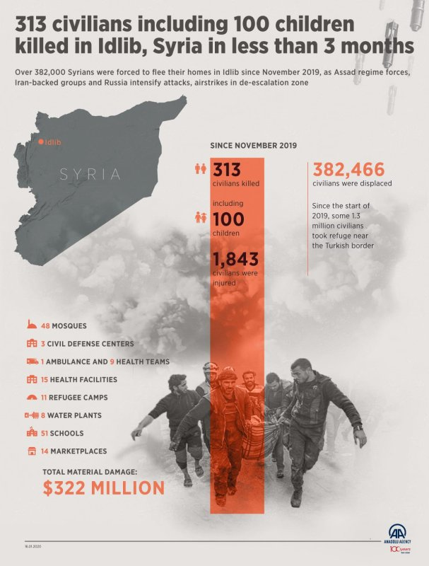 Infographic: 313 civilians killed in Syria's Idlib since Nov. 2019
