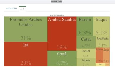 Statistics of Brazil exports to Arab countries and Israel in 2019 (photo from ComexVis website http://comexstat.mdic.gov.br/en/comex-vis