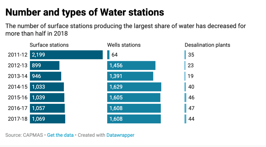 The total number of waterworks, stations and plants, and their types