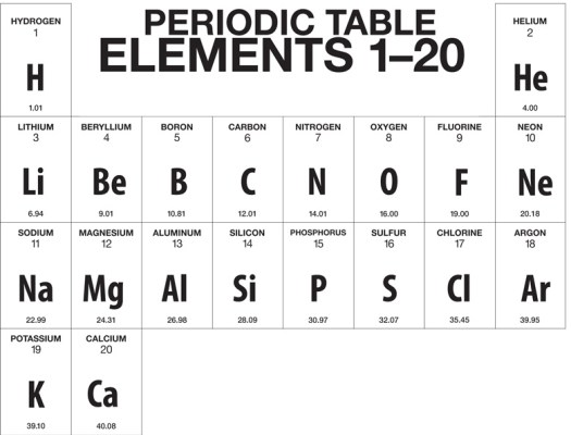 periodic table first 20 elements names diagrams science - Periodic Table Mnemonic For The First 20 Elements