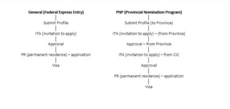 Provincial Nominee Programs PNP