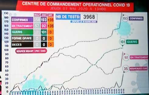 Covid-19 : 35 nouveaux cas confirmés en 24h,  le record depuis le début de la crise
