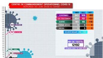 Dernier bilan du coronavirus : 63 nouveaux cas, hier, dont 33 à Toamasina