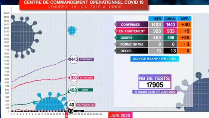 Covid-19 :40 nouveaux cas et 35 guérisons,tous localisés à Tana et Toamasina