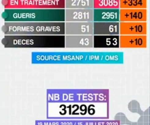 COVID-19 : 10 décès en 24h et 484 nouveaux cas