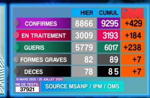 Covid-19 : 9 décès, 554 nouveaux cas et 495 guérisons durant le week-end
