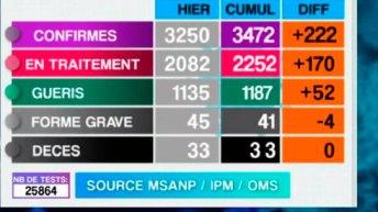Covid-19 : 222 nouveaux cas, hier, dont 210 à Analamanga