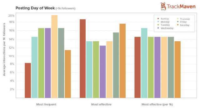 Posting-Day-of-Week-Graph