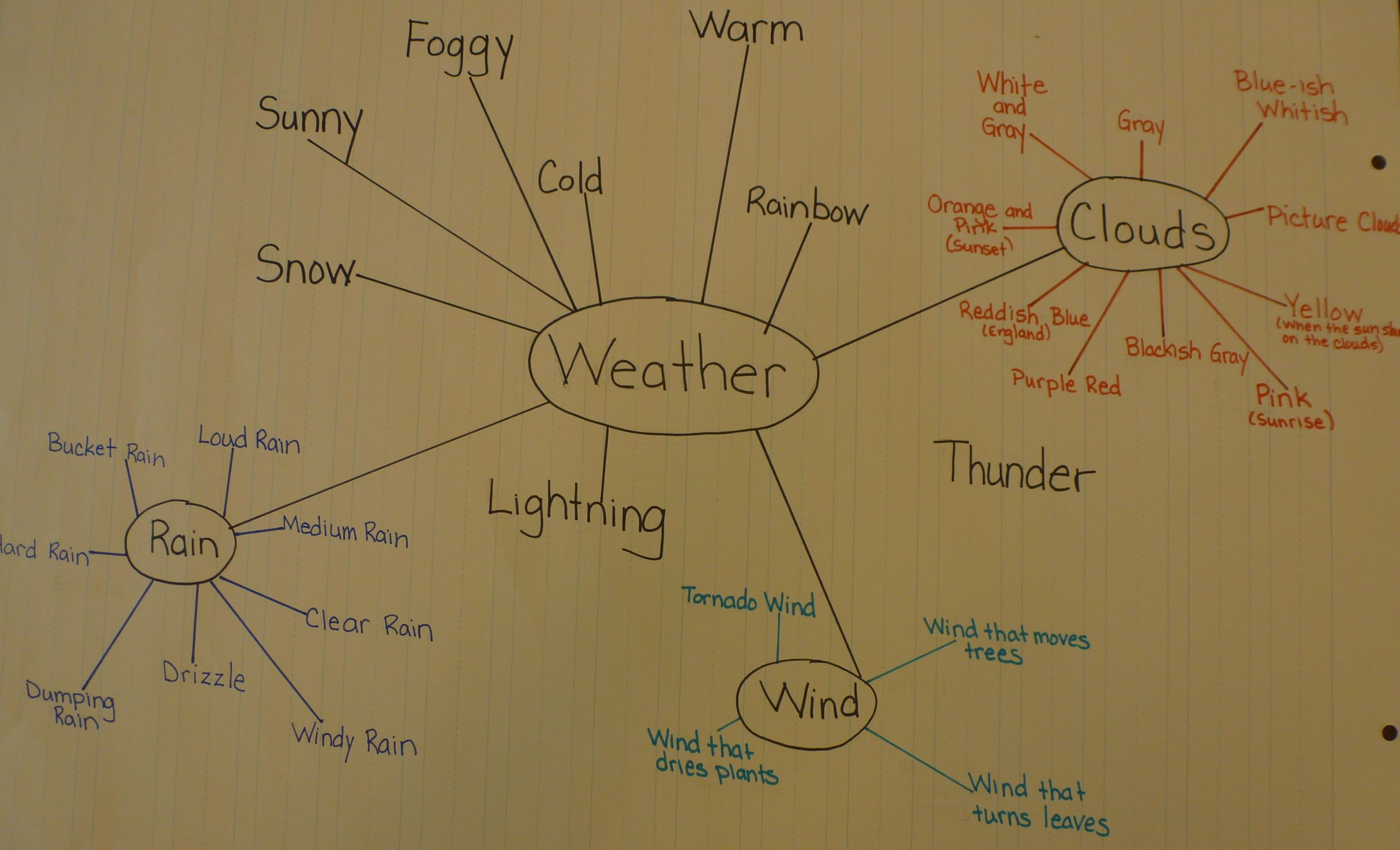 trinity preparation th grade ise  weather effects and natural disasters
