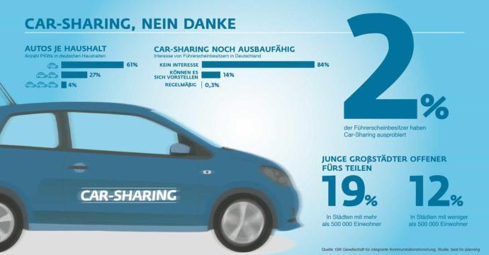 Sackgasse - warum Carsharing ins Nichts fährt und warum die meisten Autfahrer lieber ihr eigenes Auto fahren