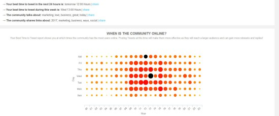 Audiense social listening monitoring time to tweet data graph