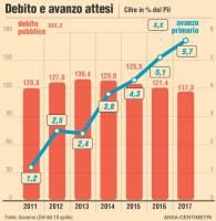 """""""L'ulteriore aumento dell'avanzo primario atteso nel 2014 permetterà la stabilizzazione del rapporto tra il debito e il prodotto anche qualora la crescita di quest'ultimo fosse modesta"""". Lo scrive Bankitalia. Avanzo primario e debito pubblico attesi fino al 2017"""