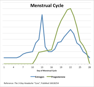 Graph 1: Estrogen and progesterone levels during the menstrual cycle.