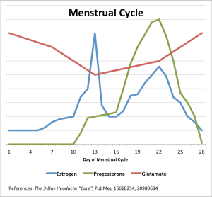 Graph 2: Estrogen, progesterone, and glutamate levels during the menstrual cycle.