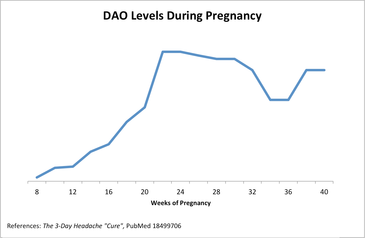 graph 3: dao levels during pregnancy  (source: pubmed)