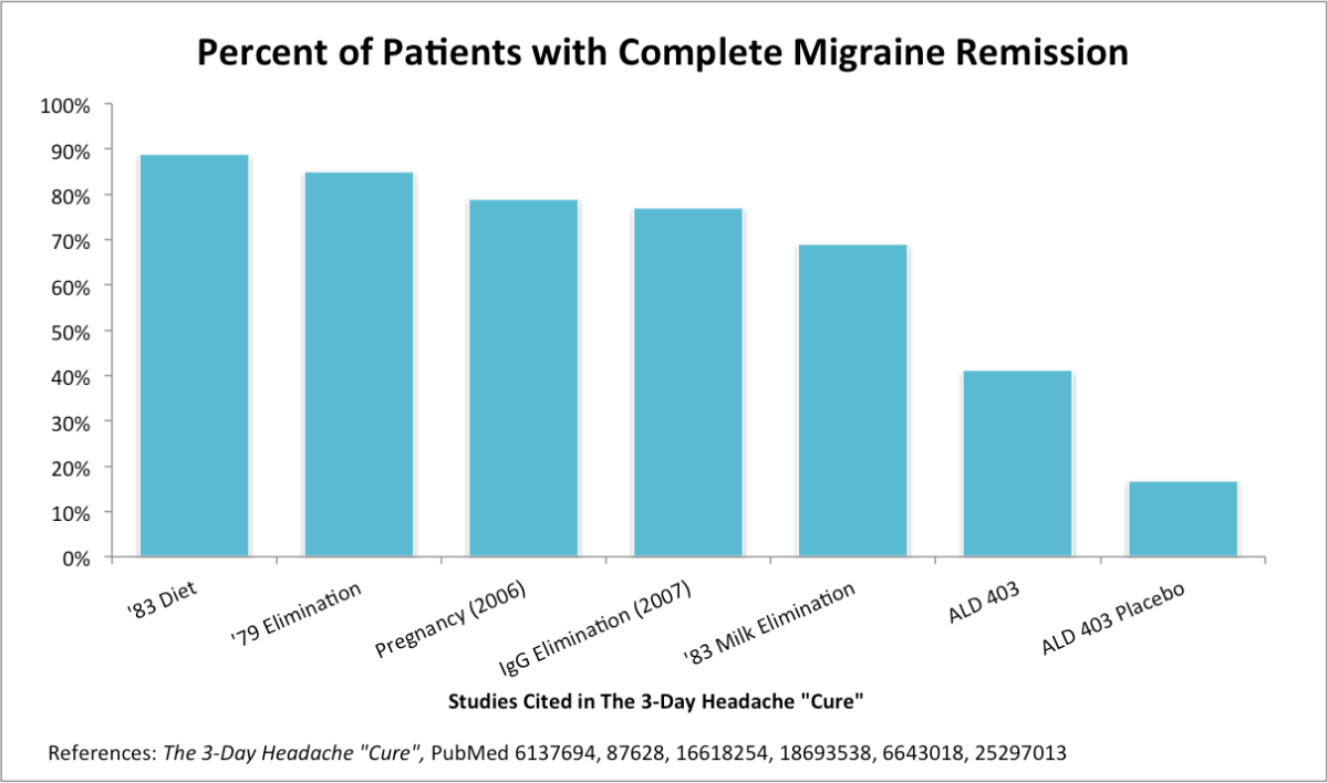 percent-patients-complete-migraine-remission