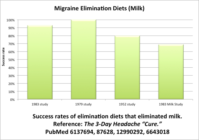 Chart 1: Shows the percent of patients having a reduction in migraines when on an elimination diet that removed milk. (Sources: PubMed 6137694, 87628, 12990292, 6643018)