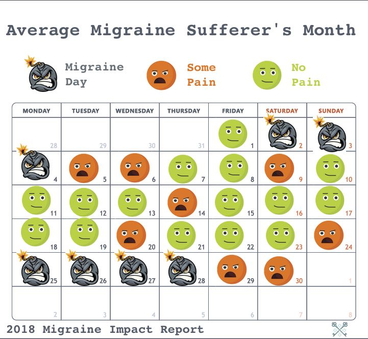 Migraines Worse than Childbirth? New Study Reveals Impact of