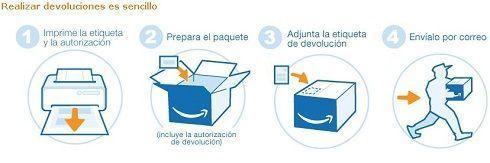 Devoluciones amazon.es
