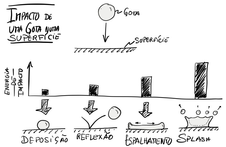 Exemplo de um Doodle