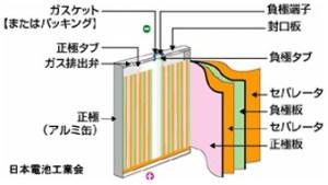 リチウムイオン蓄電池の構造