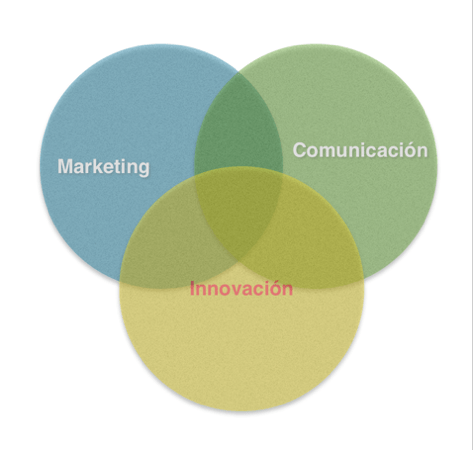 marketing comunicacion innovación