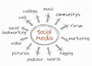 Social Media Marketing | Inbound Marketing | Bubble Graph | Mike D. O'Brien