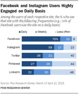 Social Media and Inbound Marketing