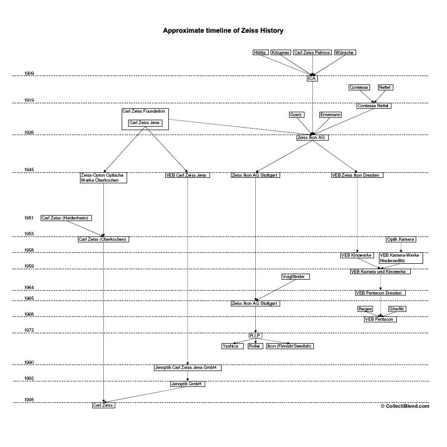 Zeiss-Ikon Nettar 515 (1937) - mike eckman dot com