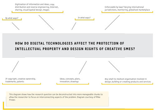 Creative Research Diagram 1