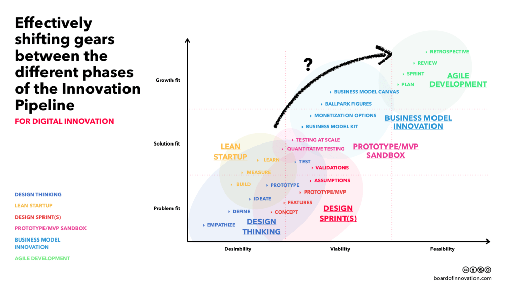 Effectively shifting gears between the different phases of the Innovation Pipeline