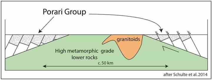 Schematic diagram (simplified from Schulte et al., 2014) to show the the Porari Group (including the Hawks Crag Breccia) forming on the flanks of a Metamorphic Core Complex.