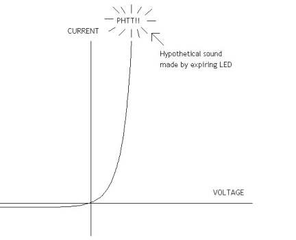 LED current graph