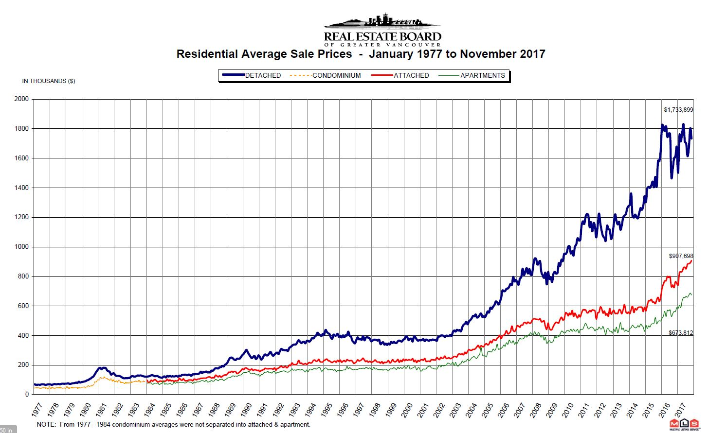 November Real Estate Board Of Greater Vancouver
