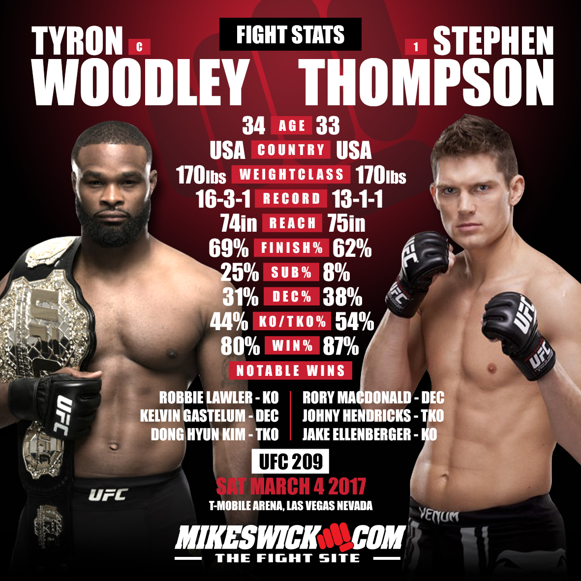 Woodley vs. Thompson By The Numbers – UFC 209
