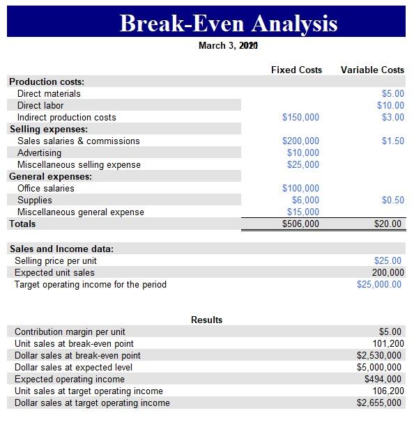 break even analysis template 03