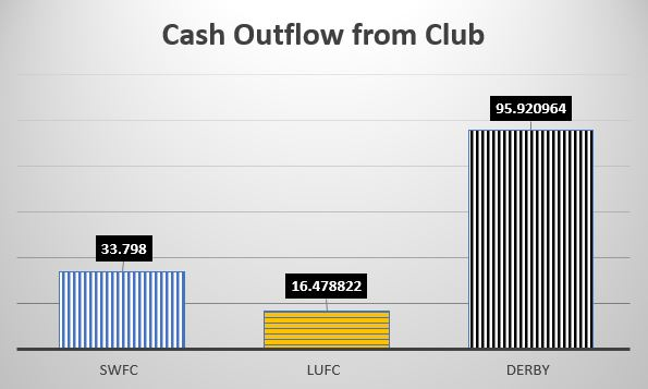 Cash Outflow