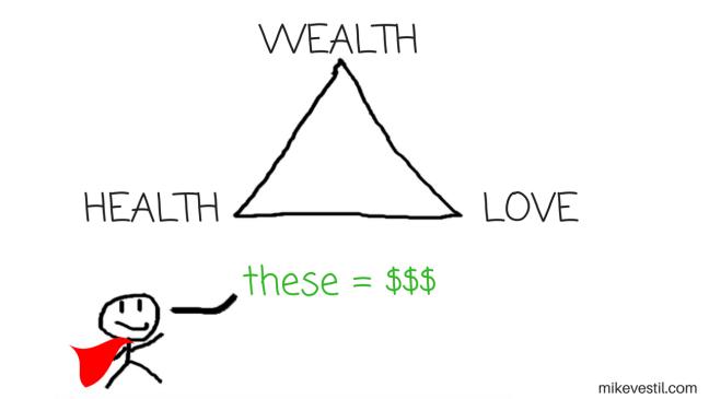 the 3 profitable niches