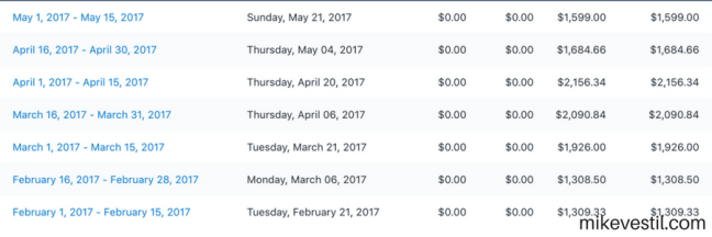affiliate income made from shopify results