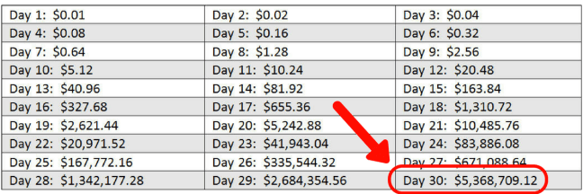 The Power Of Compounding Penny Example