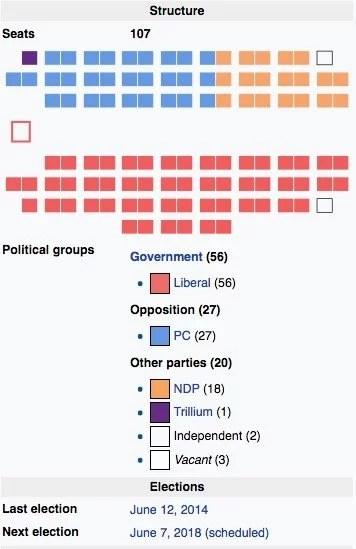 Candidatos Eleição em Ontario 2018
