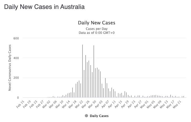 Coronavírus Austrália